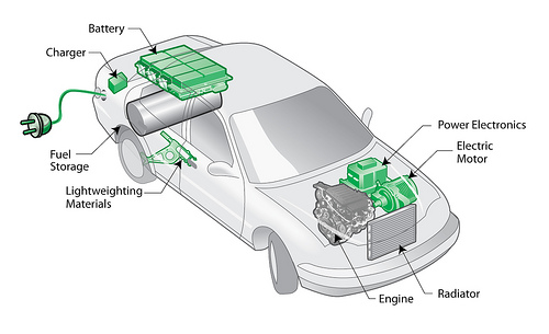 Auto Insurance For Electric Cars Vs Gas Powered Vehicles