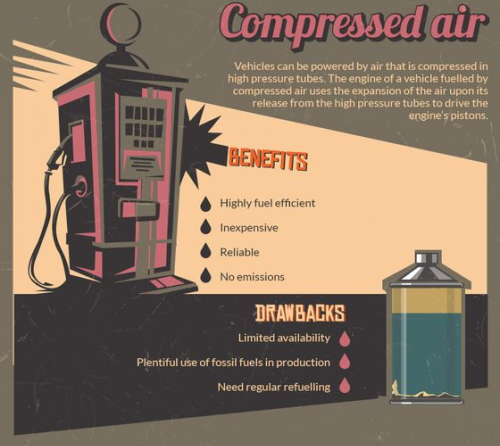 compressed air alternative fuels