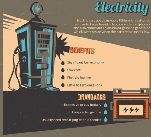 electricity alternative fuel