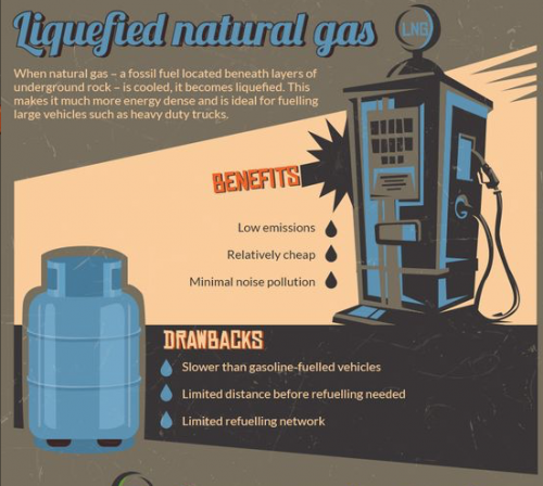 Synthetic Natural Gas Pros And Cons