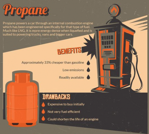 propane alternative fuels