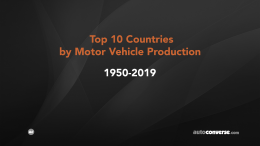Top 10 Car Producing Countries 1950-2019