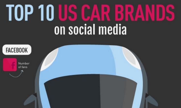 top-10-automakers-social-media