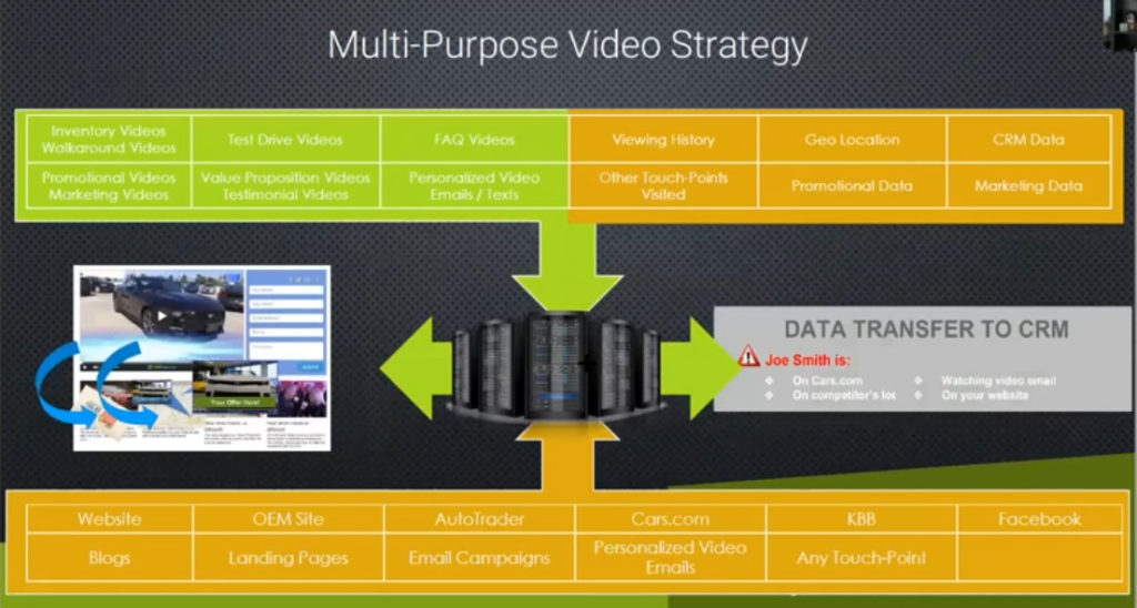 Example of Multi-Purpose Video