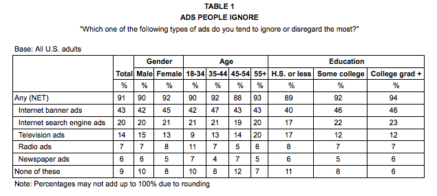 Chart showing ads people ignore