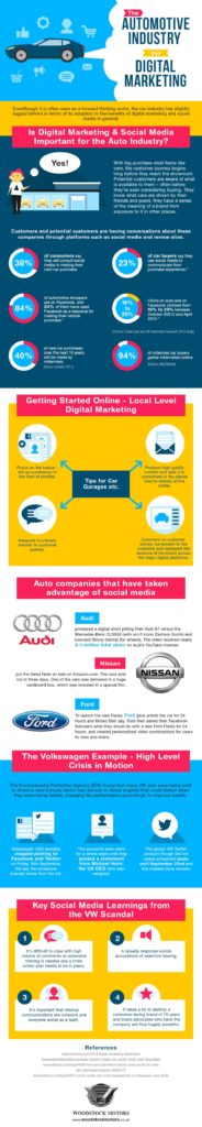digital-marketing-and-the-auto-industry-infographic
