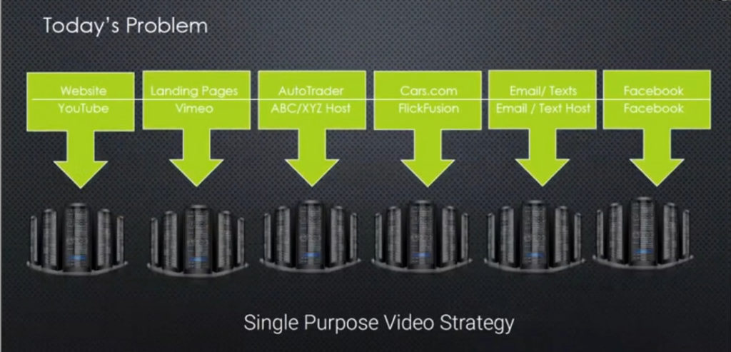 Example of Single-Purpose Video